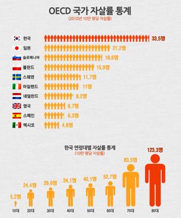 자살률-OECD 8년째 1위