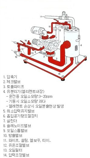 Air Compressor Flow Diagram